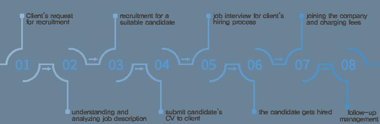 고객사 추천의뢰 접수, 직무이해 및 분석, 적합한 후보자 선정, 후보자 이력서 제출, 고객사의 후보자 전형, 고객사의 채용자 확정, 입사와 수수료 청구, 사후관리