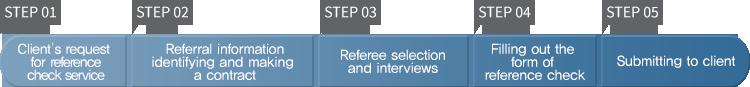 step1 고객사 의뢰 접수, step2 의뢰사항 파악 및 계약 체결, step3 레퍼런스 선정 및 면담, step4 평파놎회서 작성, step5 고개사에 제출 및 종료
